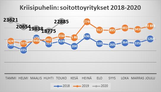 Kriisipuhelin soittoyritykset diagrammi 2018-2020, taulukko alla.