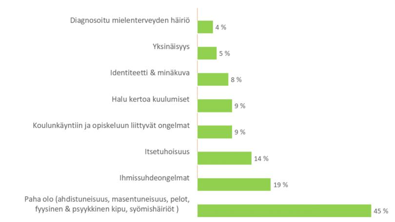 Diagrammi yhteydenottojen syyt: diagnosoitu mielenterveyden häiriö 4 %, yksinäisyys 5 %, identiteetti ja minäkuva 8 %, halu kertoa kuulumiset 9 %, koulunkäyntiin ja opiskeluun liittyvät ongelmat 9 %, itsetuhoisuus 14 %, ihmissuhdeongelmat 19 %, paha olo (ahdistuneisuus, masentuneisuus, pelot, fyysinen ja psyykkinen kipu, syömishäiriöt) 45 %
