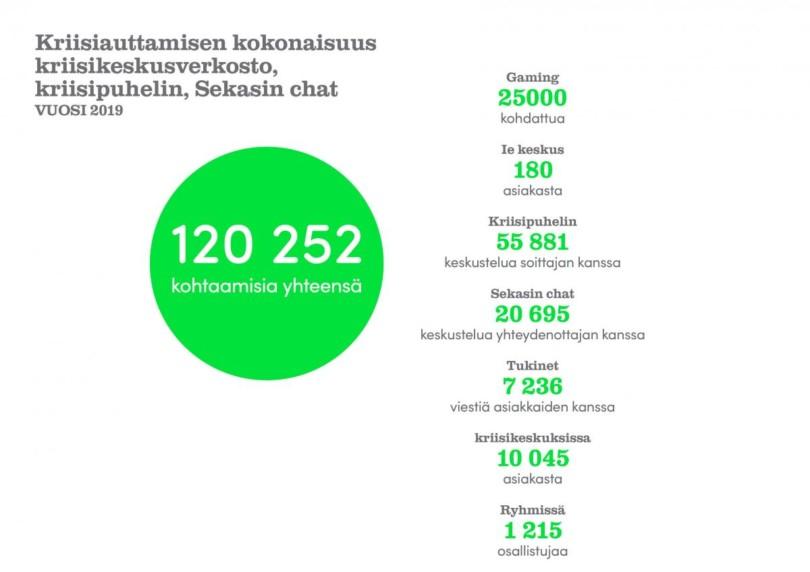 Kriisiauttamisen kokonaisuus: kriisikeskusverkosto, kriisipuhelin, Sekasin chat. Vuosi 2019. Kohtaamisia yhteensä 120 252. Gaming 25000 kohdattua, Ie keskus 180 asiakasta, Kriisipuhelin 55881 keskustelua soittajan kanssa, Sekasin chat 20 695 keskustelua yhteydenottajan kanssa, TUkinet 7236 viestiä asiakkaiden kanssa, kriisikeskuksissa 10 045 asiakasta., ryhmissä 1215 osallistujaa