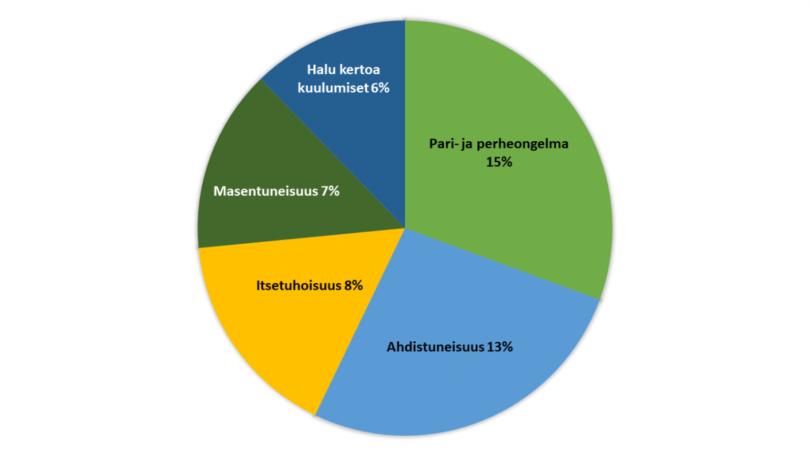 Piirakkadiagrammi: pari- ja perheongelma 15 %, ahdistuneisuus 13 %, itsetuhoisuus 8 %, masentuneisuus 7 %, halu kertoa kuulumiset 6 %.